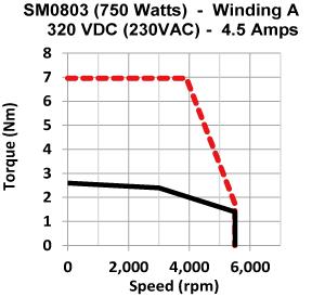 Frame 80mm Medium Inertia Motor torque speed curve