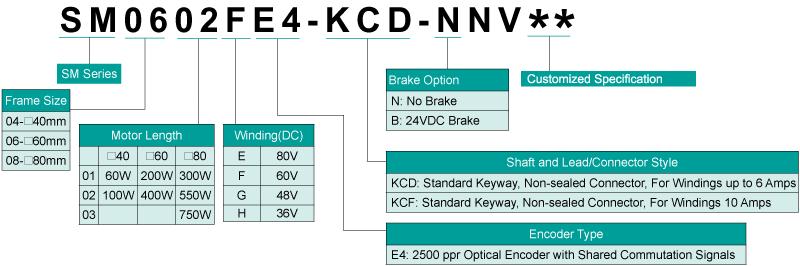 Servo Motor Numbering Information