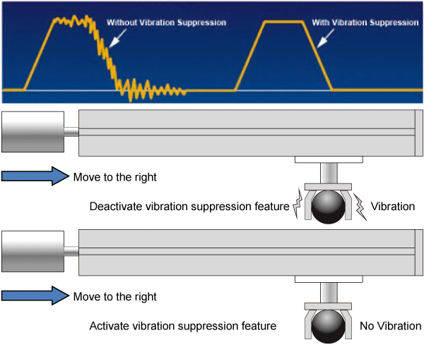 Anti-resonance uses two notch filters to overcome the resonance from the natural mechanical characteristic of the system