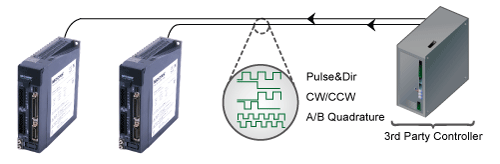 Digital Pulse Position Modes
