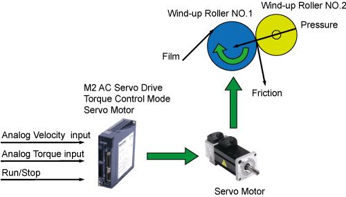 Analog Input Control Modes