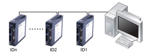 Field Bus Control of M2 Servo Series drives