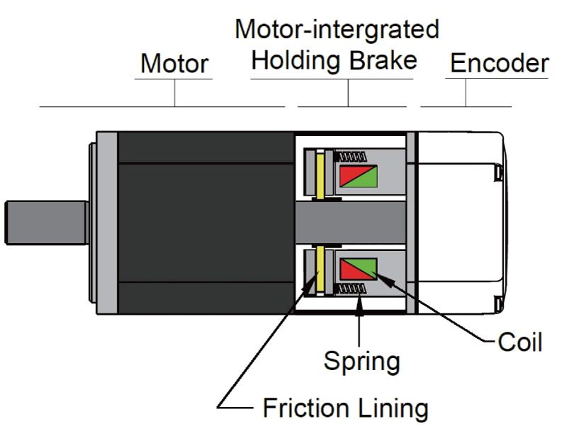 Holding Brake Option