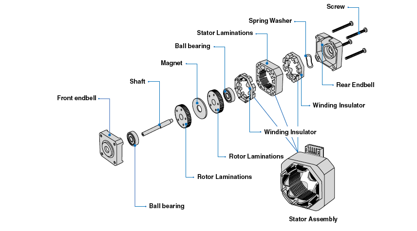 Basic Structure And Operating Principle Of Stepper Motor | Stepper Motor Applications by MOONS'