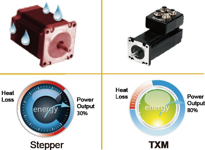 Lower Heating/High Efficiency