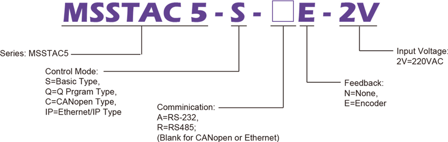 Model Numbering System of STAC Series Two Phase AC Stepper Motor Drives