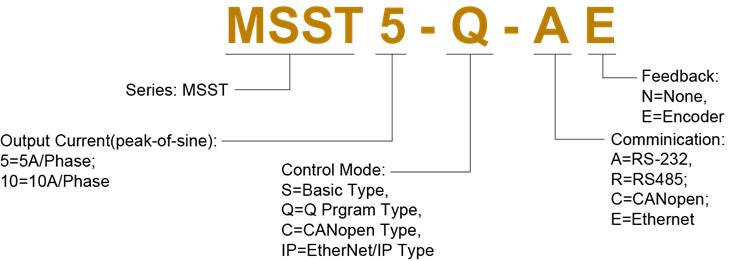 Model Numbering System